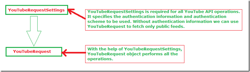 youtube_request_settings